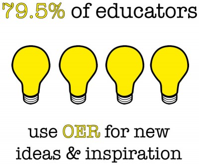 OER as inspiration