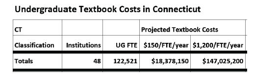 CT textbook cost for undergraduates