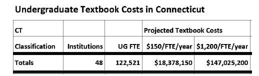 CT textbook cost for undergraduates